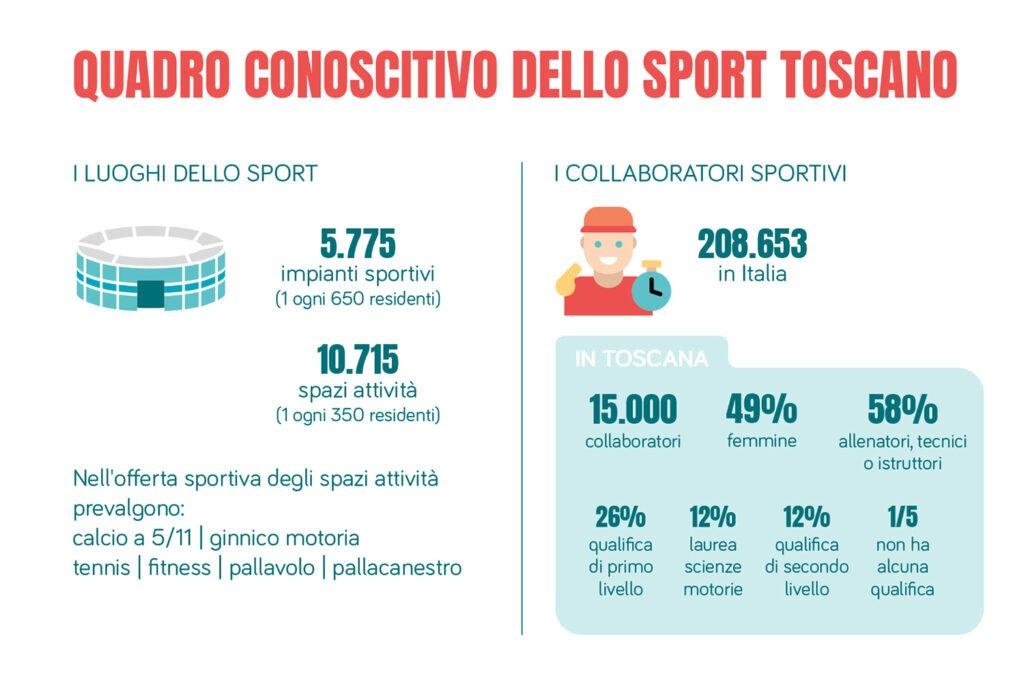 Sport in Toscana